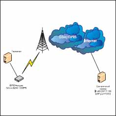 Стенд для тестирования режима TCP PAD passive/server