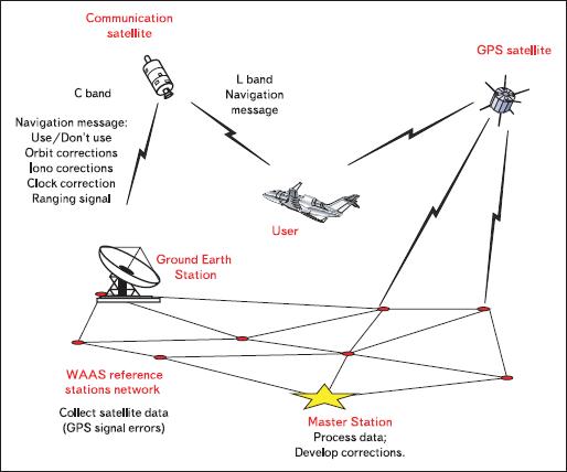 Структура системы WAAS