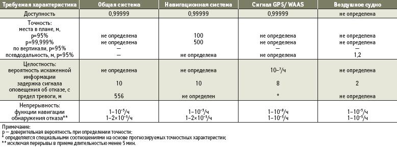 Требуемые характеристики WAAS при обеспечении маршрутного полета и точного захода на посадку