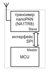 Модуль беспроводной связи стандарта Nanonet