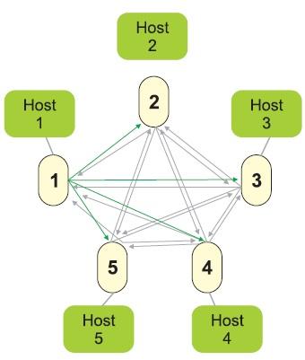 Топология системы swarm («рой»)