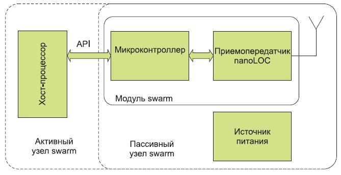 Структура радиометки набазе узла swarm