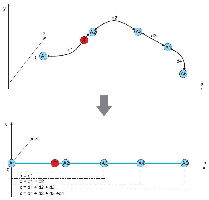 Отображение кривой туннеля накоординатную ось X
