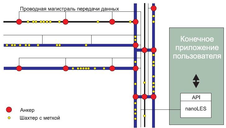 Структура фиксированной системы локализации