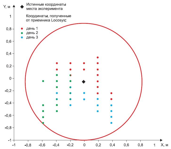Результаты проверки точности определения местоположения приемника LS23030-G