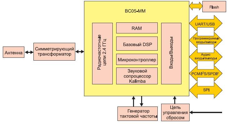 Структурная схема модуля WT32