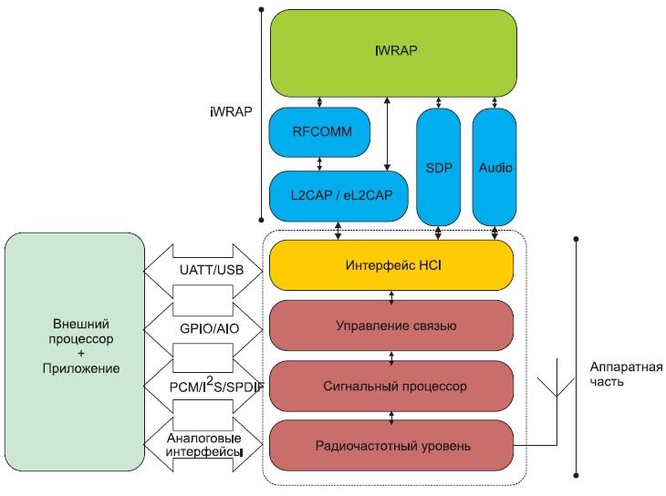 Структура встроенного программного обеспечения модуля WT32