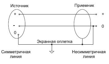 Переход от симметричной линии к несимметричной