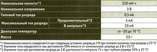 Спецификация элемента CR2032