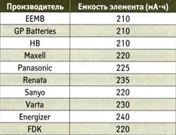 Сравнение дисковых элементов различных производителей