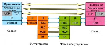 Упрощенная диаграмма уровней протоколов