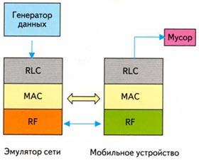 Взаимодействие протоколов в режиме тестирования