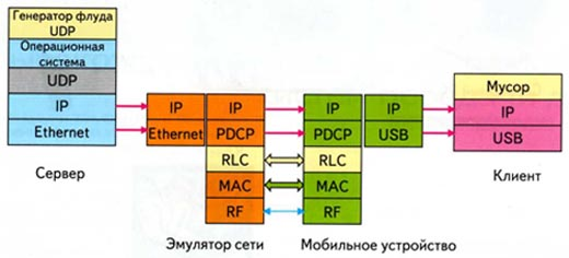 UDP-флуд