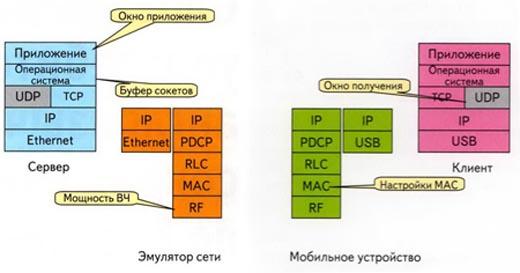 Мобильная система передачи данных