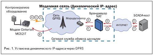 Установка динамического IP-адреса через GPRS