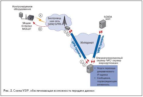 Схема VSIP, обеспечивающая возможность передачи данных