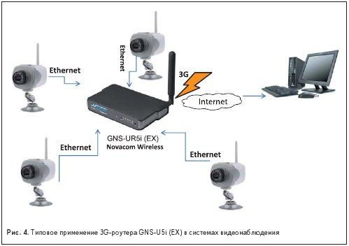 Типовое применение 3G-роутера GNS-U5i (EX) в системах видеонаблюдения