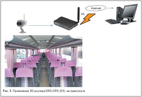 Применение 3G-роутера GNS-UR5i (EX) на транспорте
