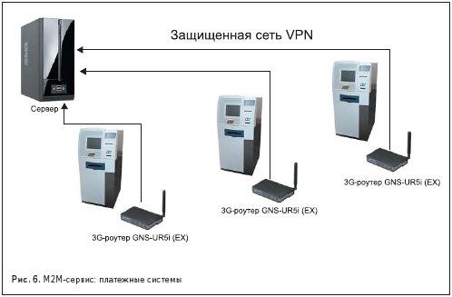 М2М-сервис: платежные системы