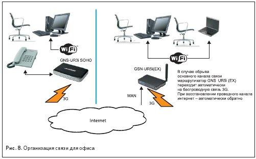 Организация связи для офиса