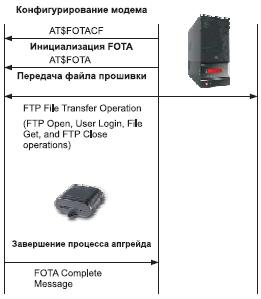 Схема загрузки обновления ПО модема GSM1318 через Интернет