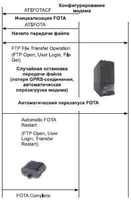 Схема автоматической перезагрузки обновления ПО модема GSM1318 в случае сбоя в процессе передачи