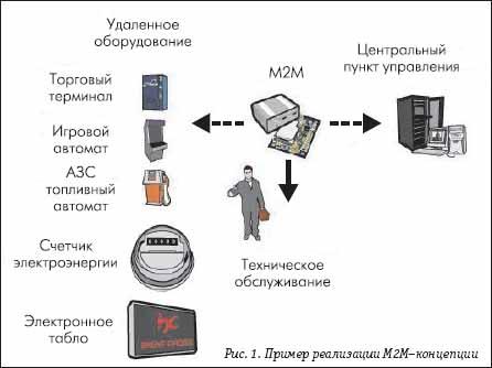 Пример реализации М2М–концепции