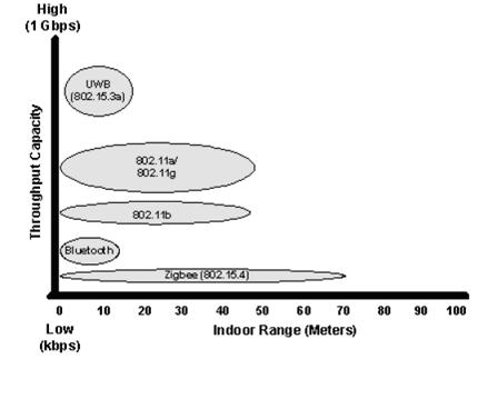 Сравнительная диаграмма максимальной дальности и пропускной способности различных технологий беспроводной связи