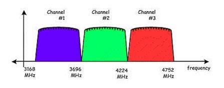 Выделение частот для поддиапазонов в системе MB-OFDM