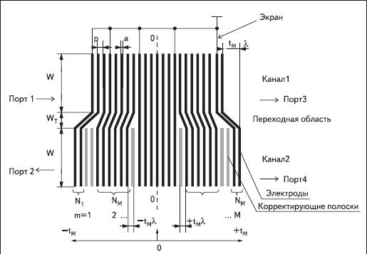 Структура секционированного СМПО и его параметры