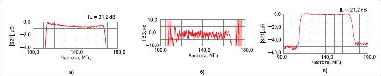 Частотные характеристики фильтра ФП-160 (140В55 МГц)