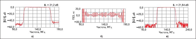 Частотные характеристики фильтра ФП-59 (140В80 МГц)