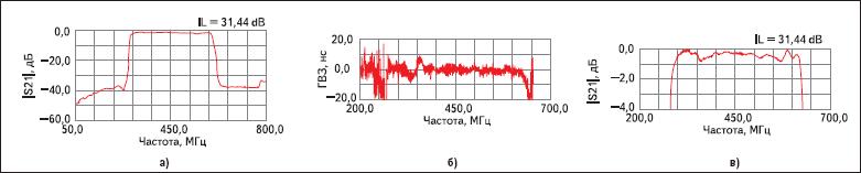 Частотные характеристики фильтра ФП-482 (450В350 МГц)