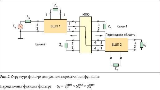 Структура фильтра для расчета передаточной функции