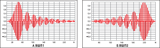 Весовые коэффициенты несимметричных ВШП