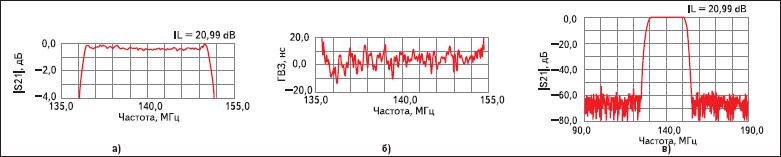 Частотные характеристики фильтра ФП-478 (140В20 МГц)