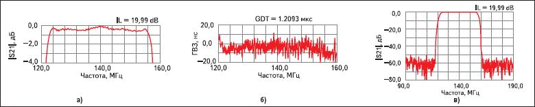 Частотные характеристики фильтра ФП-320 (140В30 МГц)