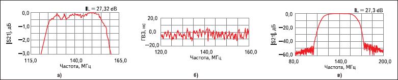 Частотные характеристики фильтра ФП-447 (140В40 МГц)