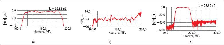 Частотные характеристики фильтра ФП-60 (160В86 МГц)