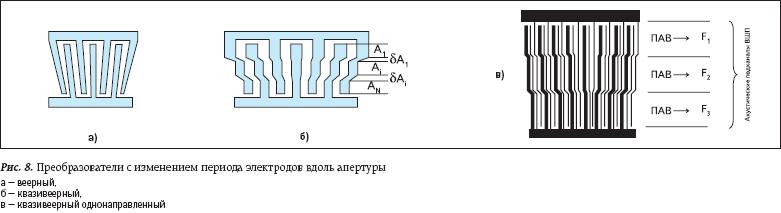 Преобразователи с изменением периода электродов вдоль апертуры