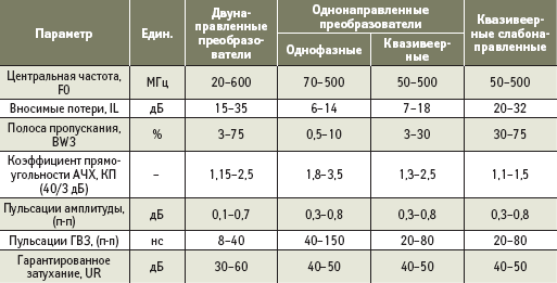 Основные параметры трансверсальных полосовых фильтров на ПАВ