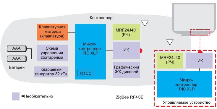 Блок-схема системы дистанционного управления ZigBee RF4CE