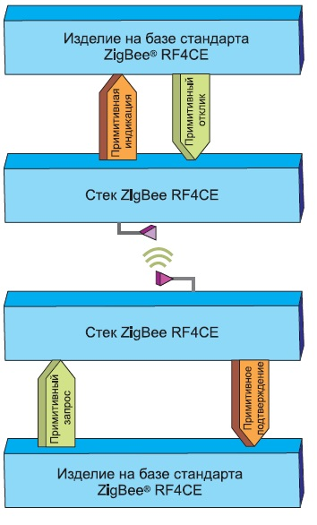 Концепция примитивов в спецификации ZigBee RF4CE