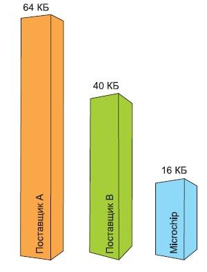 Сравнение размера стека протокола ZigBee RF4CE