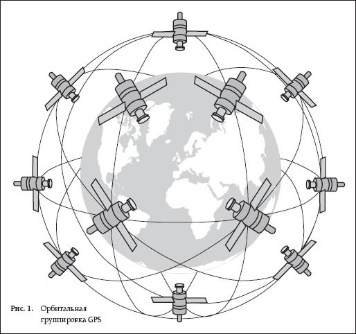 Орбитальная группировка GPS
