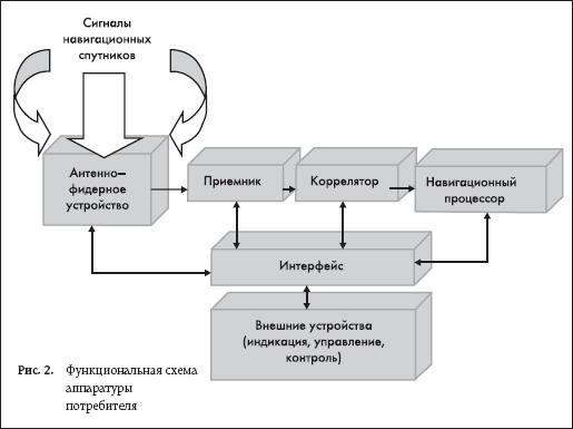 Функциональная схема аппаратуры потребителя