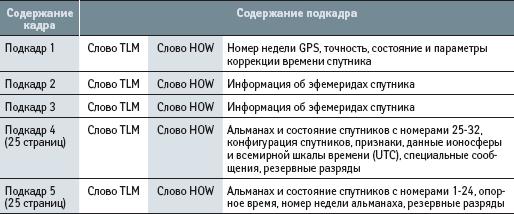 Информация, передаваемая со спутника