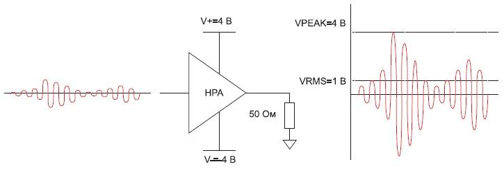 Усиление мощности сигнала с высоким отношением пикового уровня к среднему