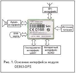 Основные интерфейсы модуля GE863-GPS