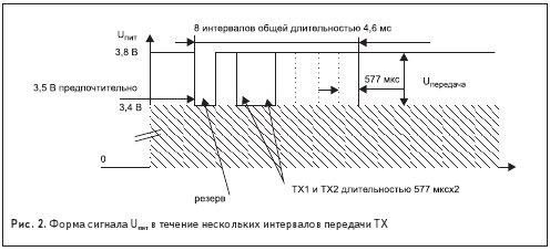 Форма сигнала Uпит в течение нескольких интервалов передачи TХ